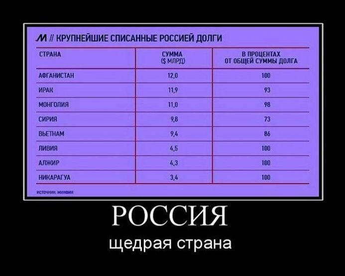 Россия щедрая страна