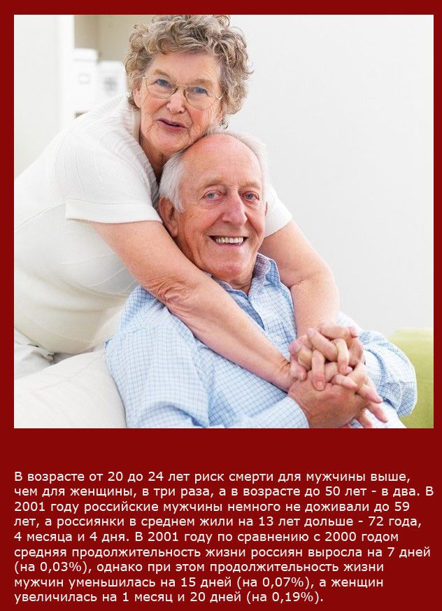 В возрасте от 20 до 24 лет риск смерти для мужчины выше