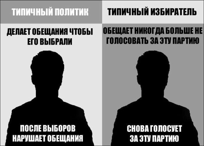 Тип избирателей и кандидата