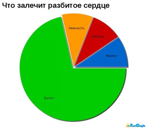 Веселые графики (21 картинка)