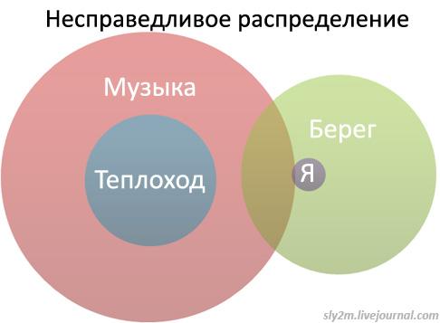 Офисный попкорн, часть 3 (20 диаграмм)